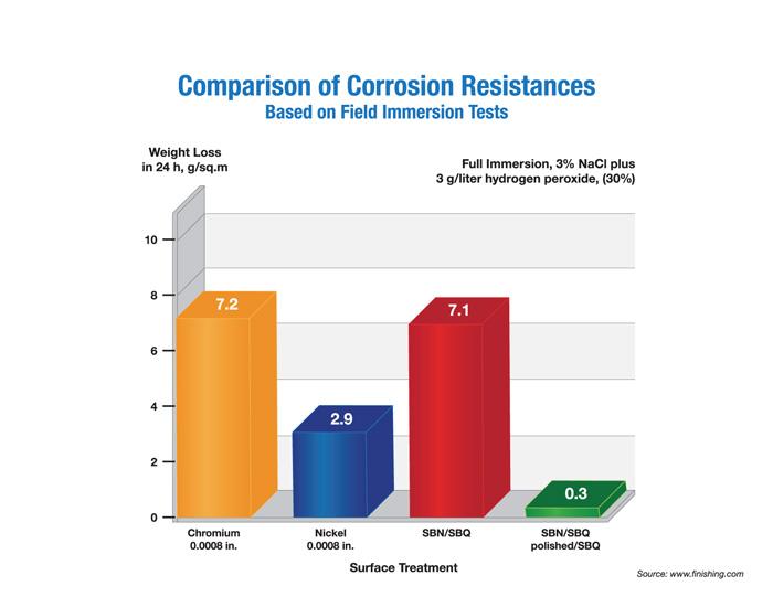Black Nitride Corrosion Test Superior coatings best AR15 M4 M16 Coatings Surface Treatment Available Austin Texas